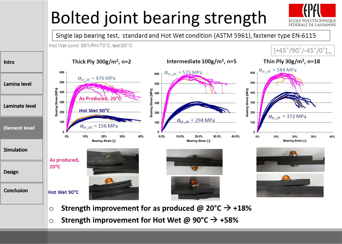 Bolted joint bearing strength