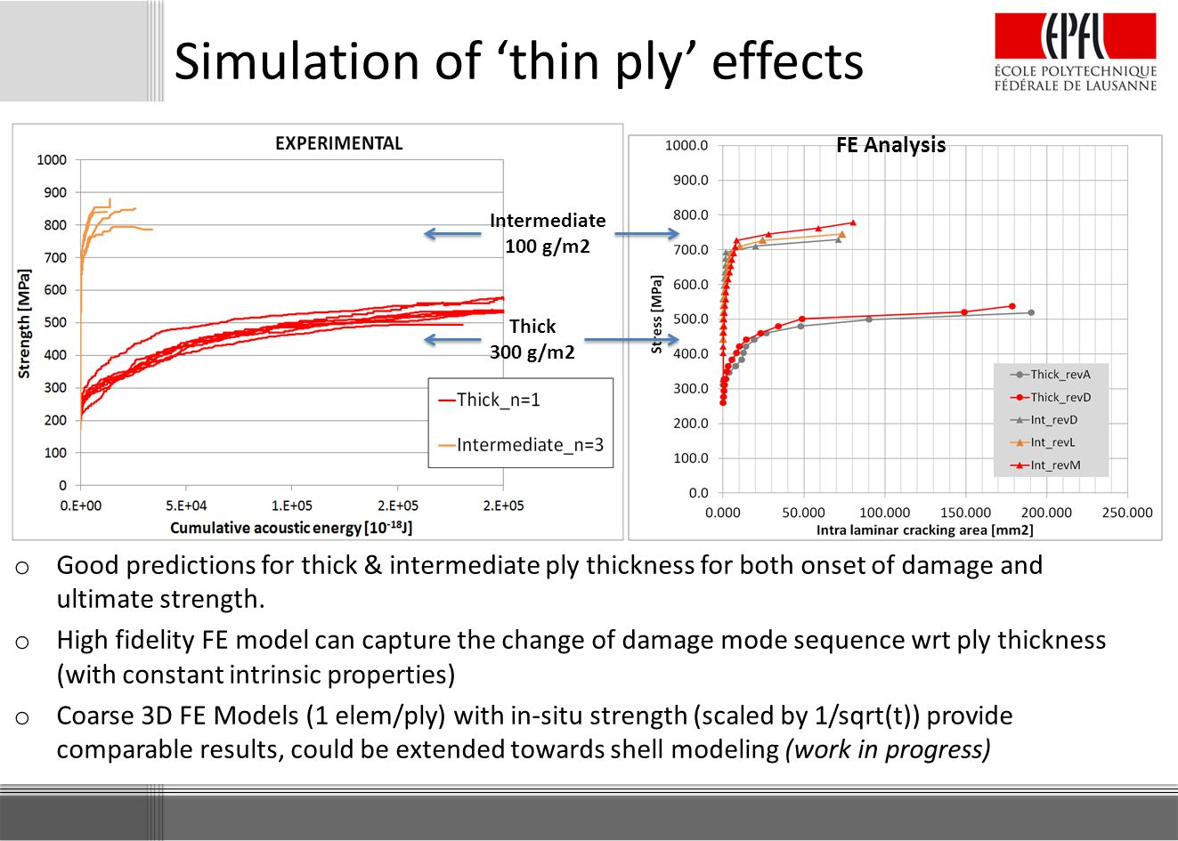Simulation of 'thin ply' effects