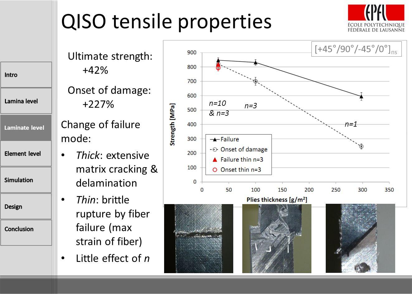 QISO tensile properties