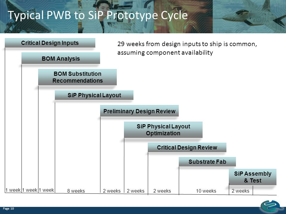 Typical PWB to SiP Prototype Cycle