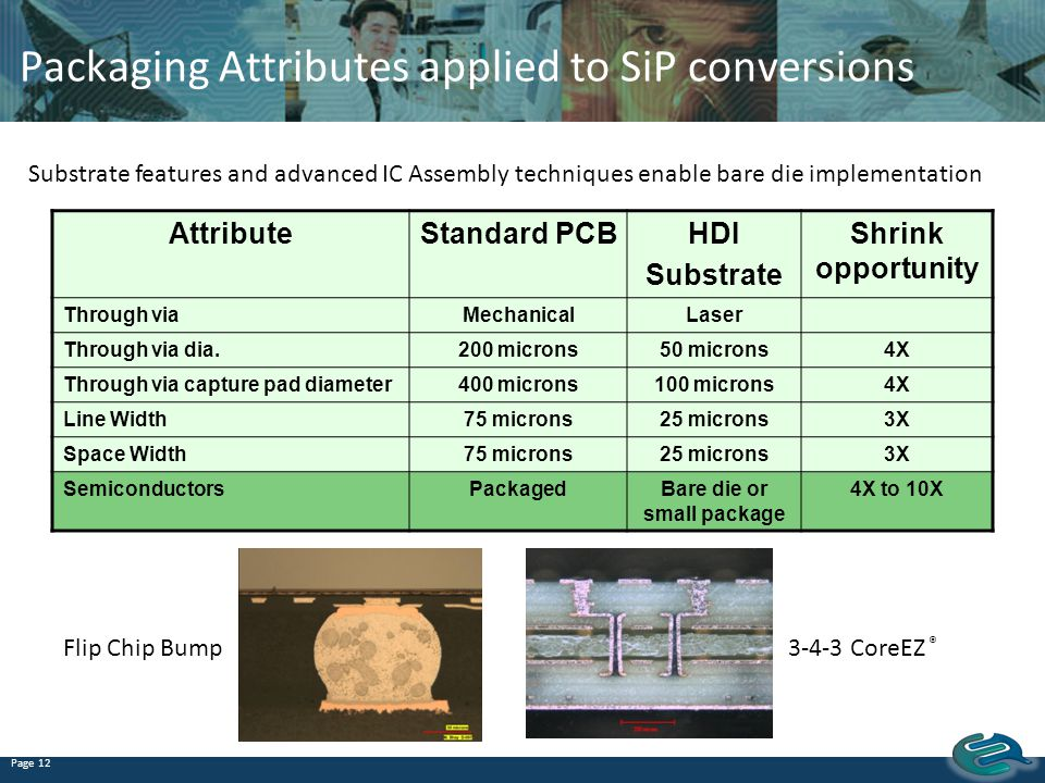 Packaging Attributes applied to SiP conversions