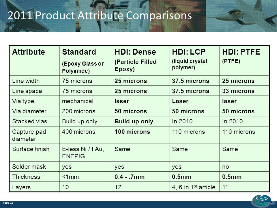 2011 Product Attribute Comparisons