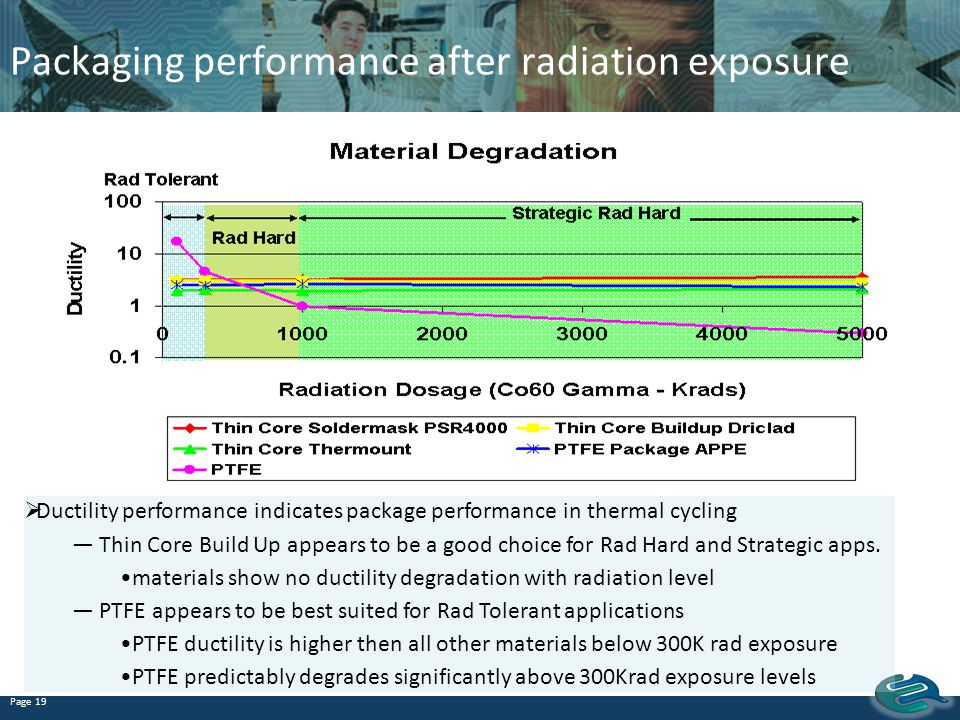 Packaging performance after radiation exposure