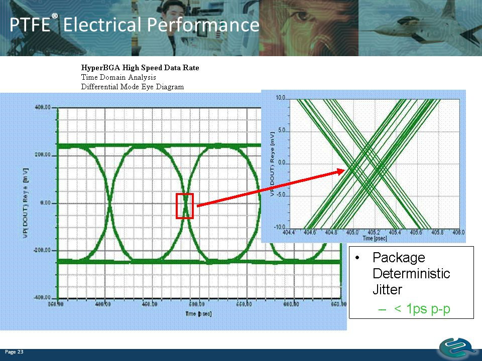 PTFE® Electrical Performance