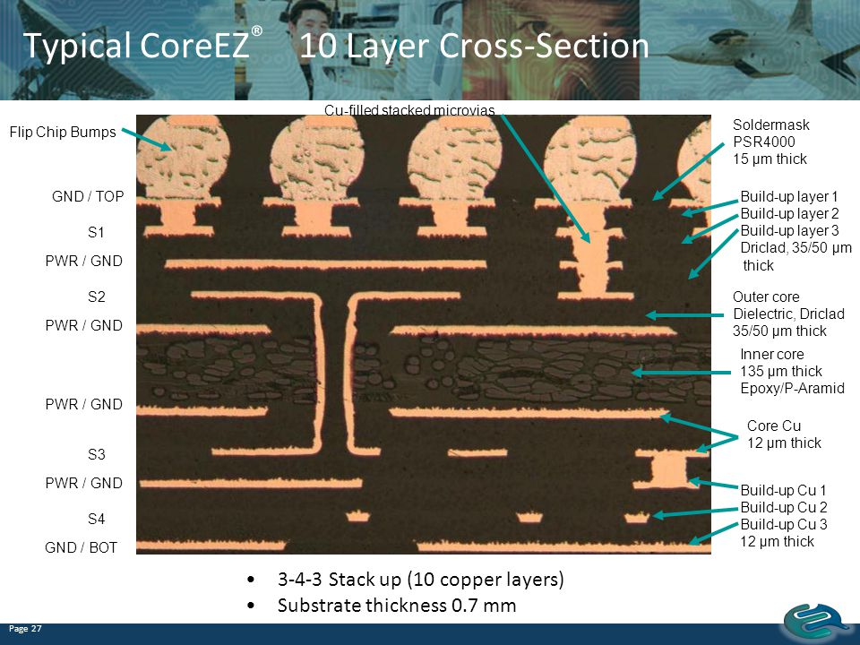 Typical CoreEZ® 10 Layer Cross-Section