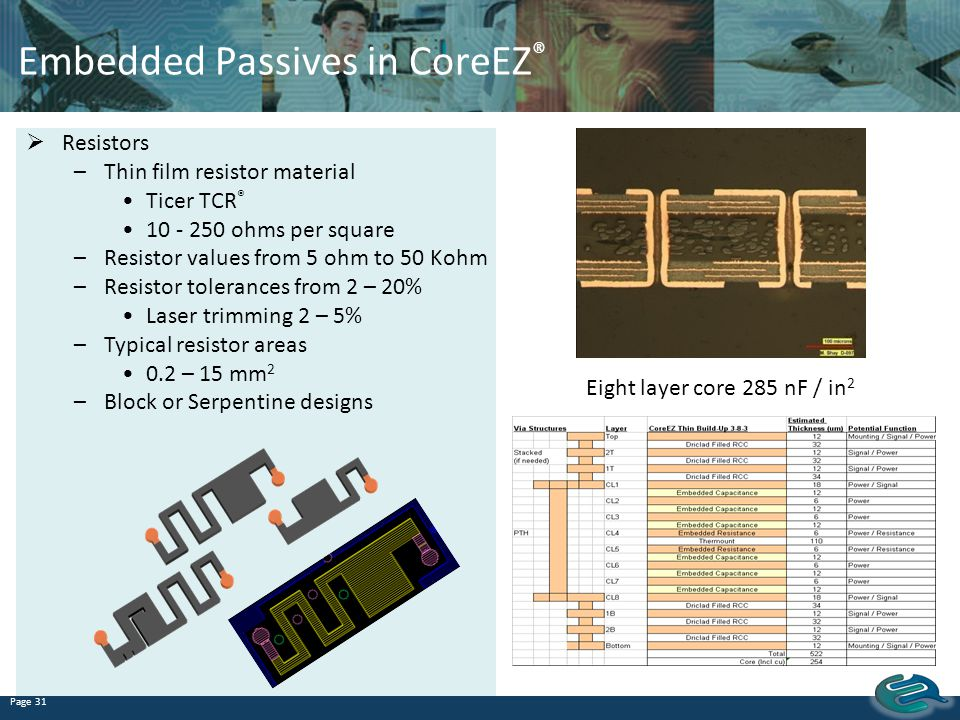 Embedded Passives in CoreEZ®