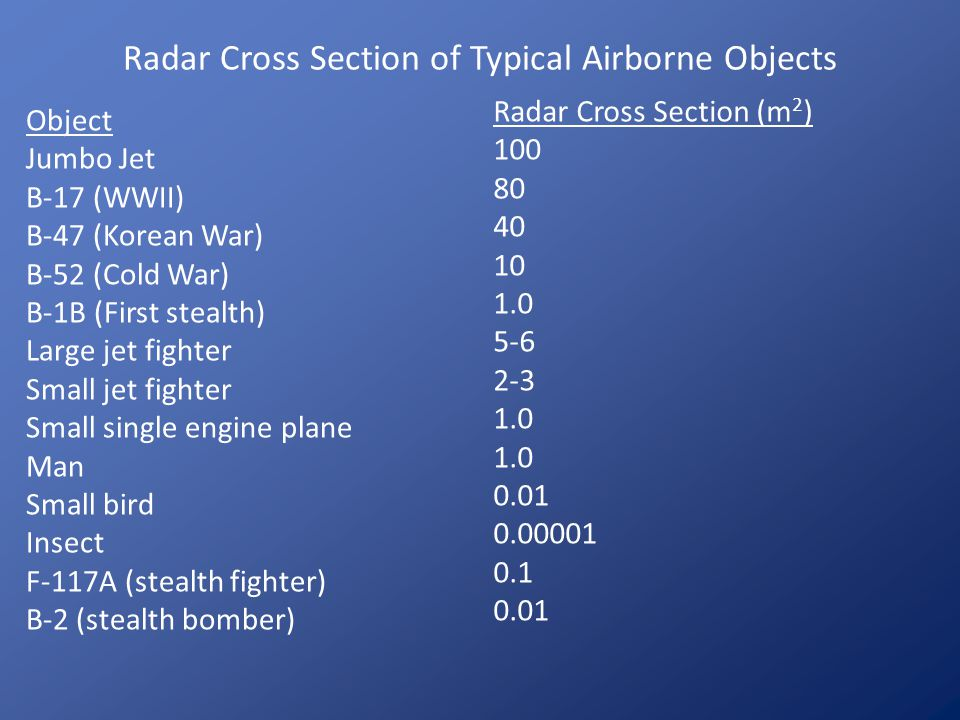 Radar Cross Section of Typical Airborne Objects