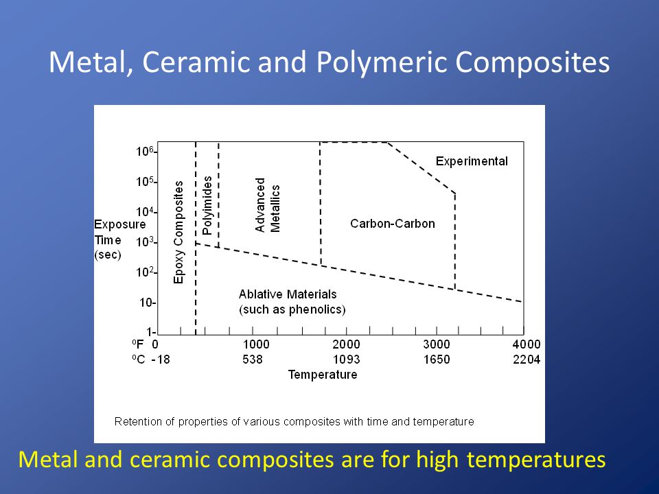 Metal, Ceramic and Polymeric Composites