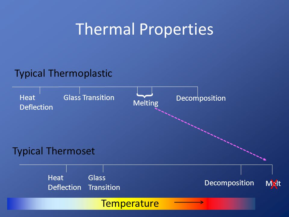 { Thermal Properties X Typical Thermoplastic Typical Thermoset