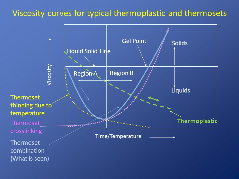 Viscosity curves for typical thermoplastic and thermosets