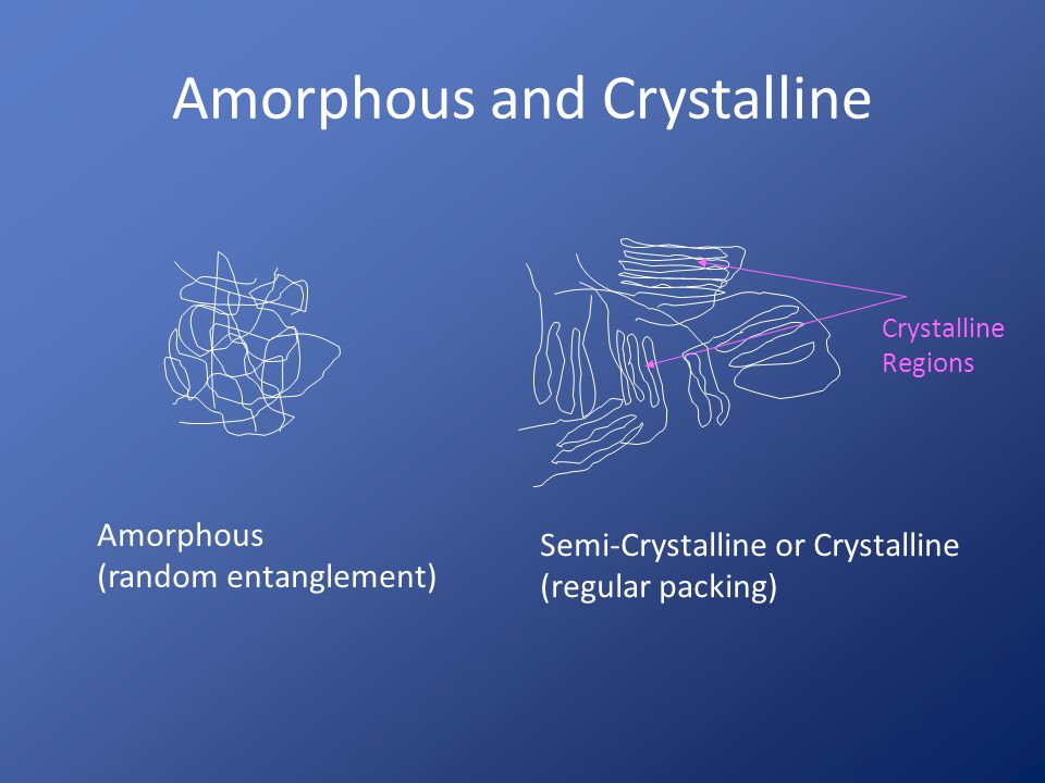 Amorphous and Crystalline