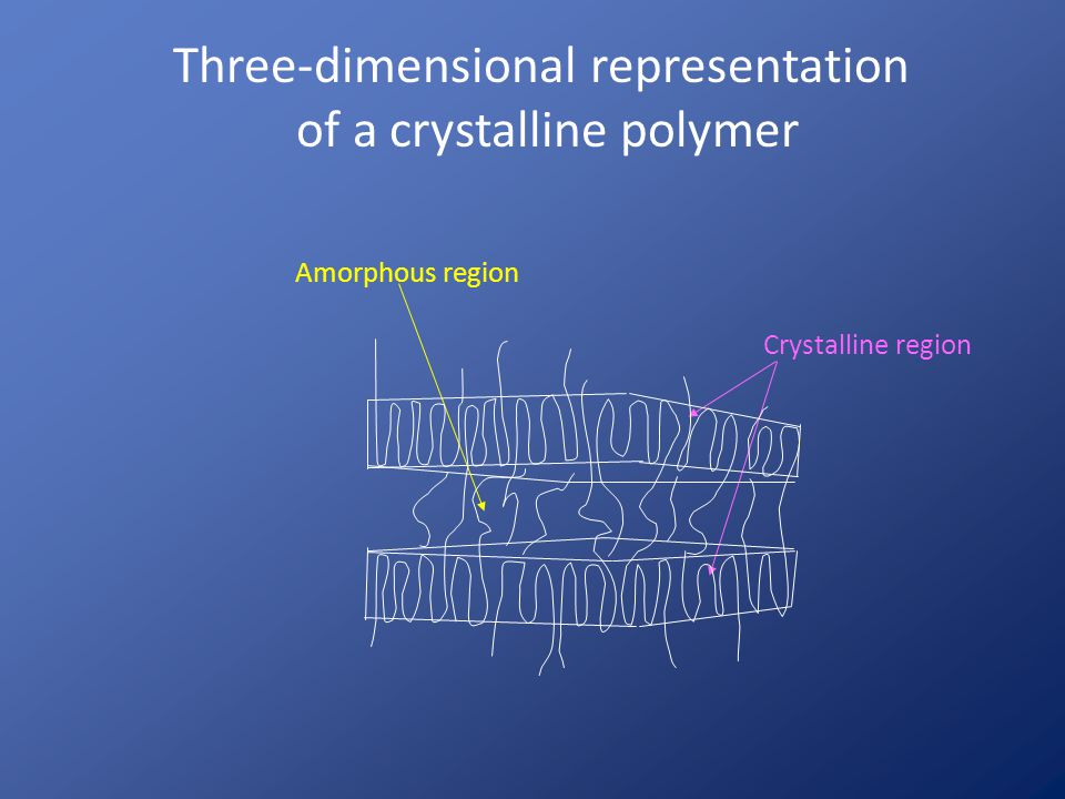 Three-dimensional representation of a crystalline polymer