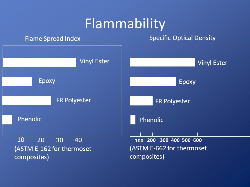 Flammability Flame Spread Index Specific Optical Density Vinyl Ester