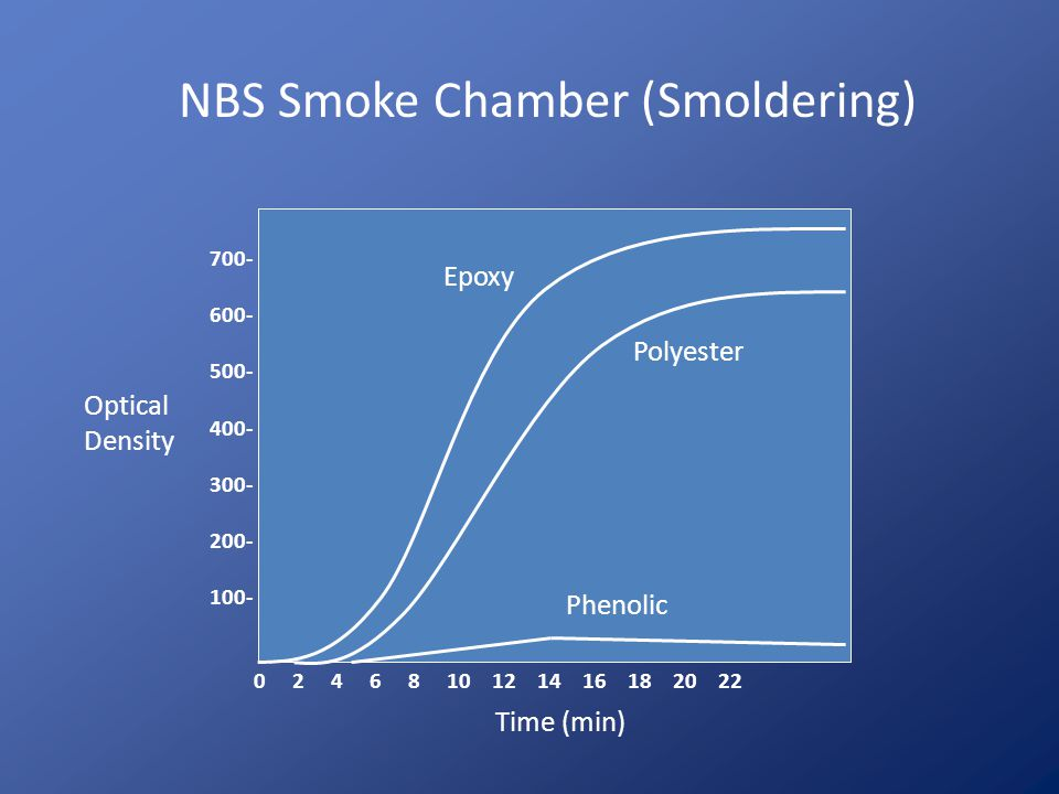 NBS Smoke Chamber (Smoldering)