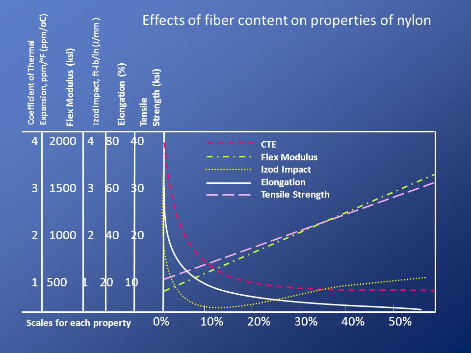 Effects of fiber content on properties of nylon