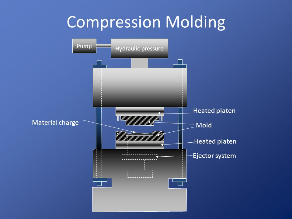 Compression Molding Heated platen Material charge Mold Heated platen