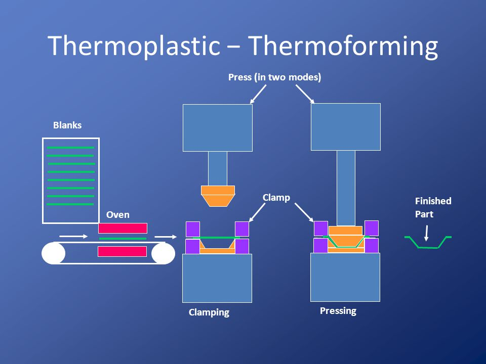 Thermoplastic − Thermoforming