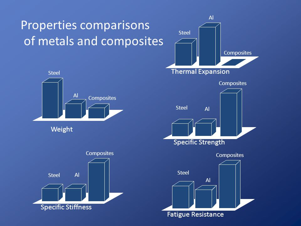 Properties comparisons of metals and composites
