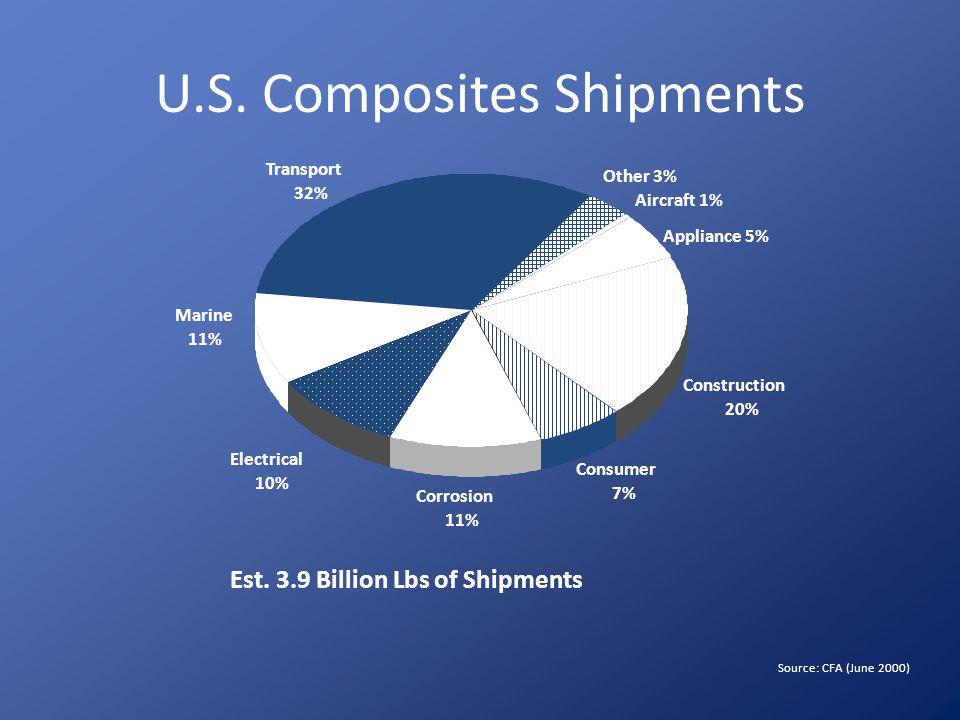 U.S. Composites Shipments