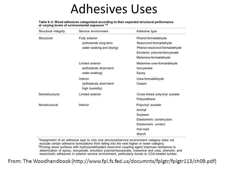 Adhesives Uses