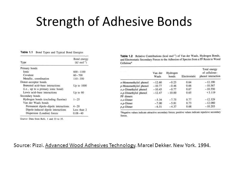 Strength of Adhesive Bonds