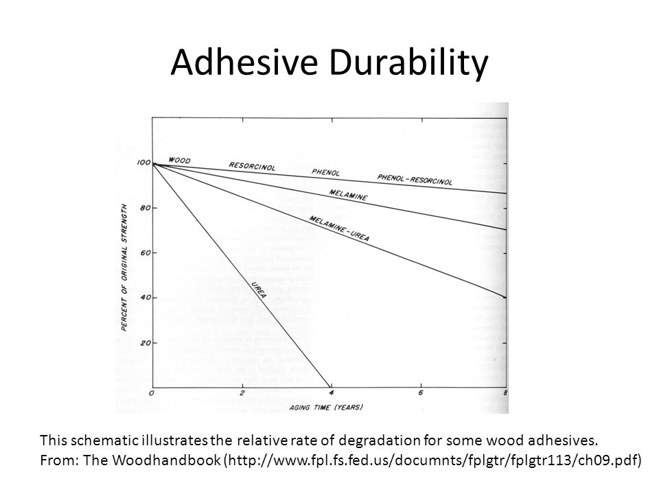 Adhesive Durability This schematic illustrates the relative rate of degradation for some wood adhesives.