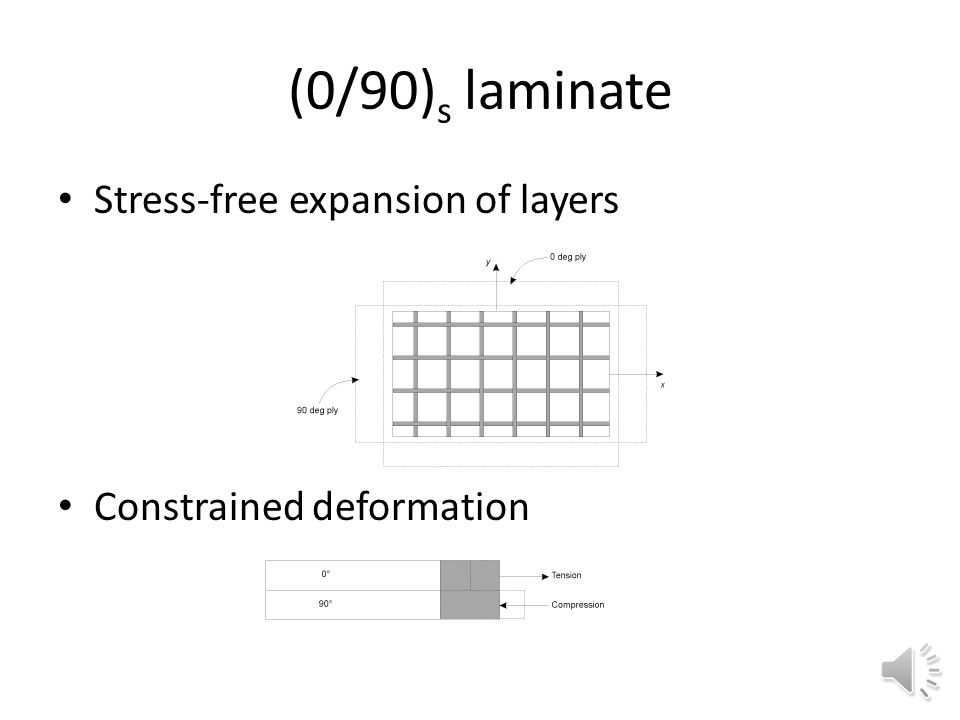 (0/90)s laminate Stress-free expansion of layers