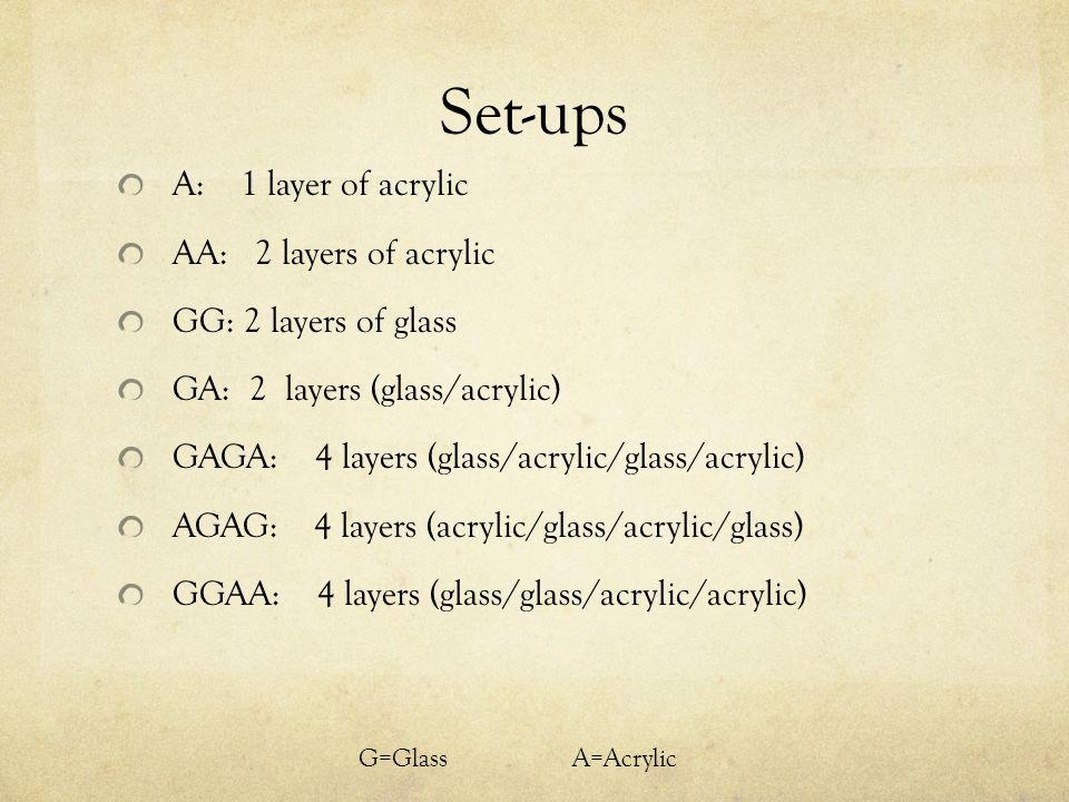Set-ups A: 1 layer of acrylic AA: 2 layers of acrylic