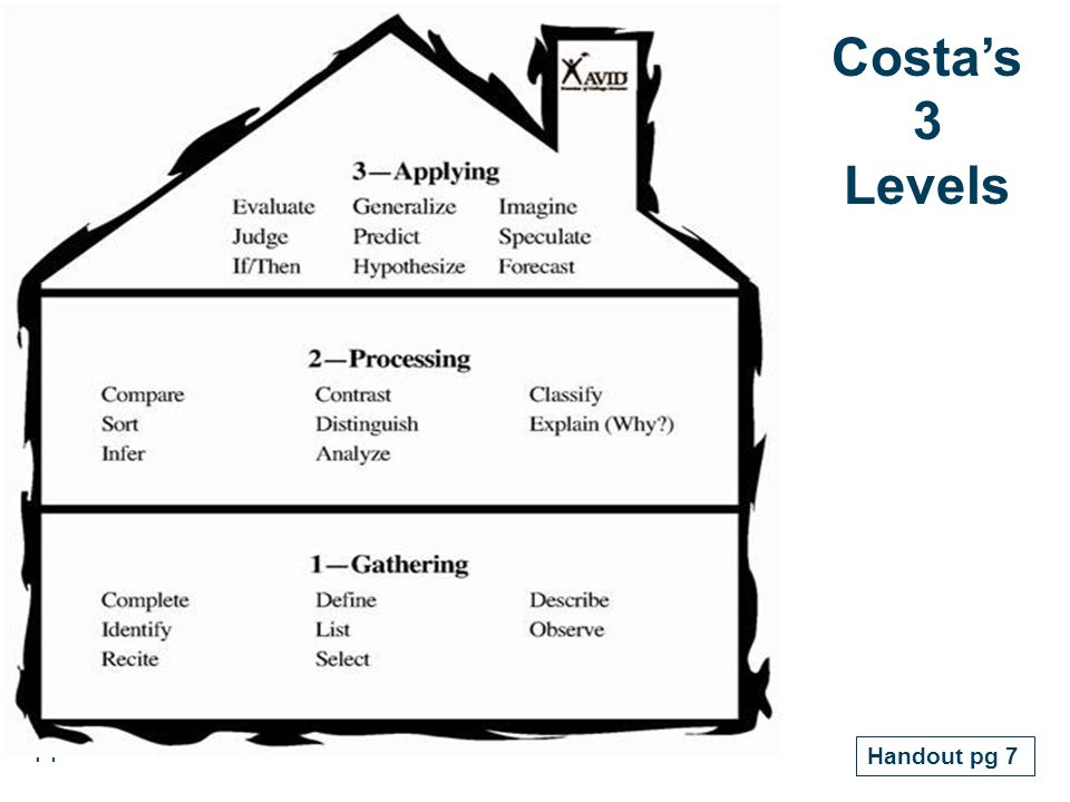 Costa's 3 Levels Handout pg 7 14 14