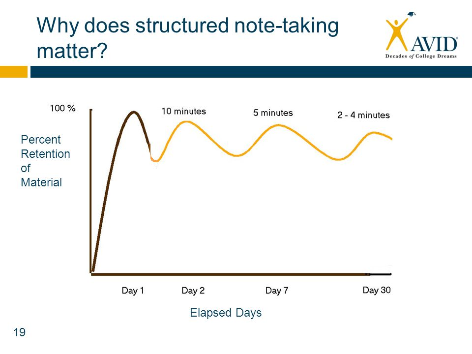 Why does structured note-taking matter