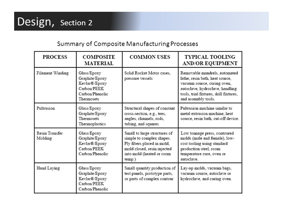 Design, Section 2 Summary of Composite Manufacturing Processes
