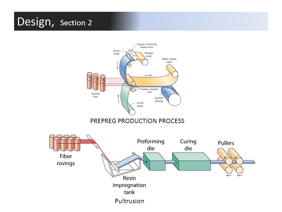 Design, Section 2 PREPREG PRODUCTION PROCESS Pultrusion Student Notes: