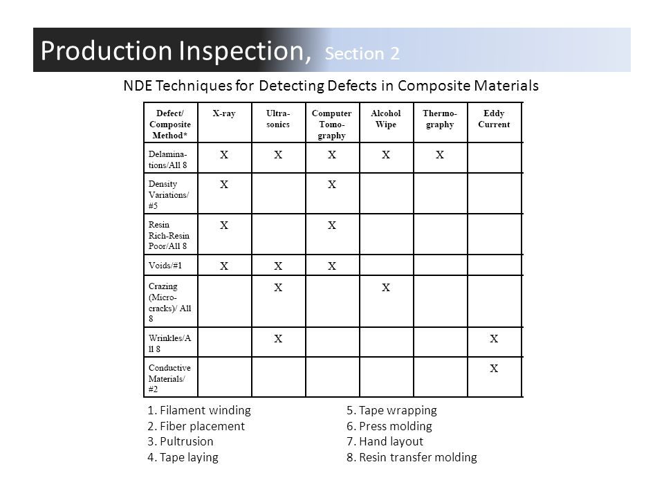 Production Inspection, Section 2