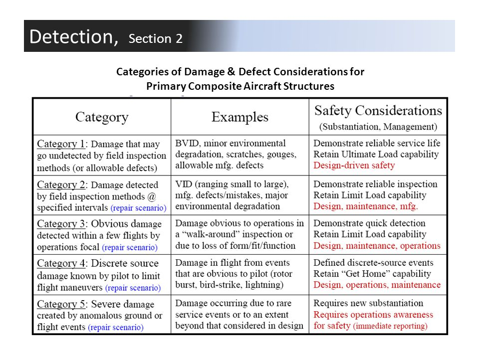 Detection, Section 2 Categories of Damage & Defect Considerations for