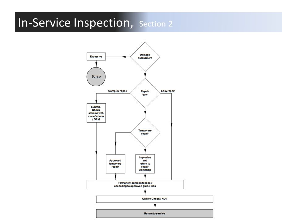 In-Service Inspection, Section 2