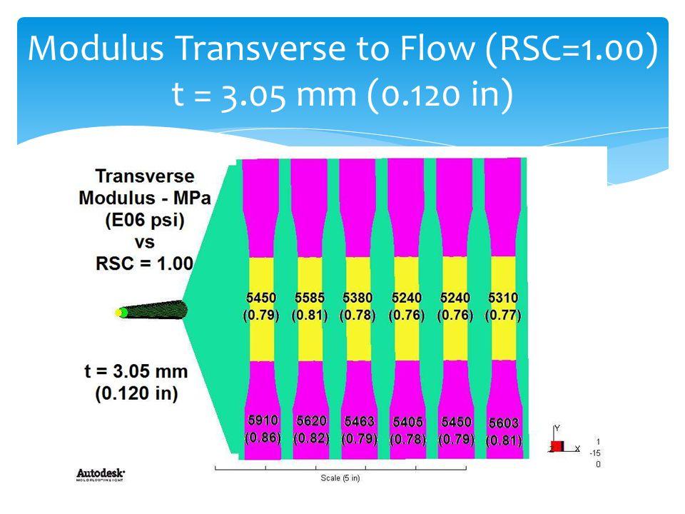 Modulus Transverse to Flow (RSC=1.00) t = 3.05 mm (0.120 in)