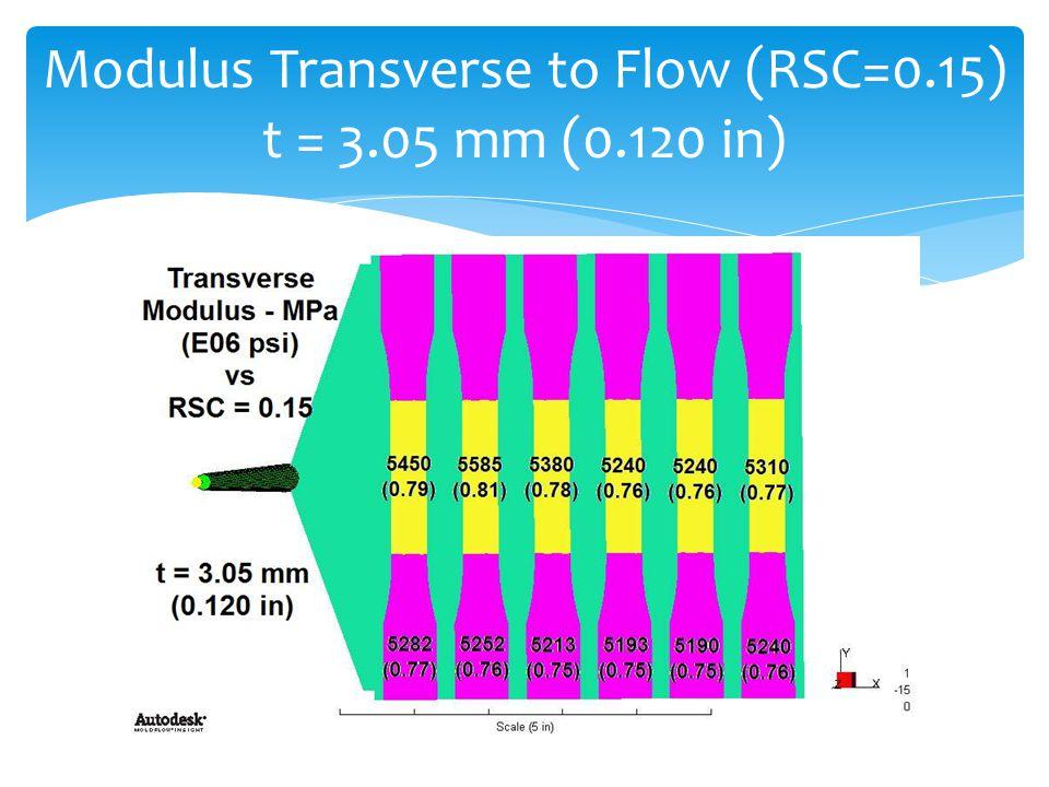 Modulus Transverse to Flow (RSC=0.15) t = 3.05 mm (0.120 in)