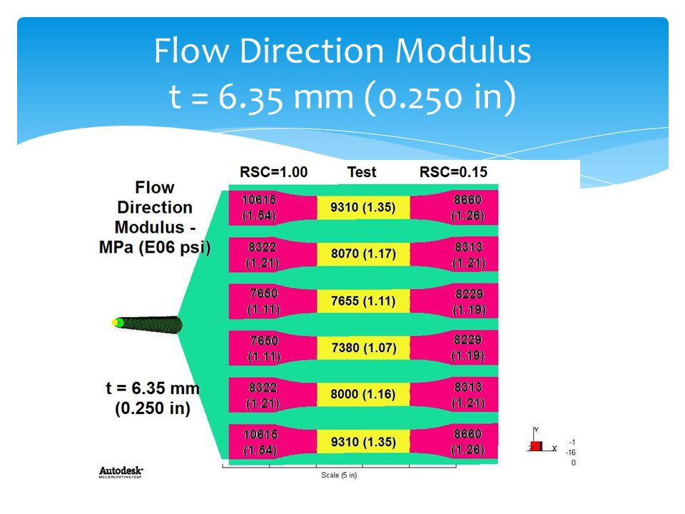 Flow Direction Modulus t = 6.35 mm (0.250 in)