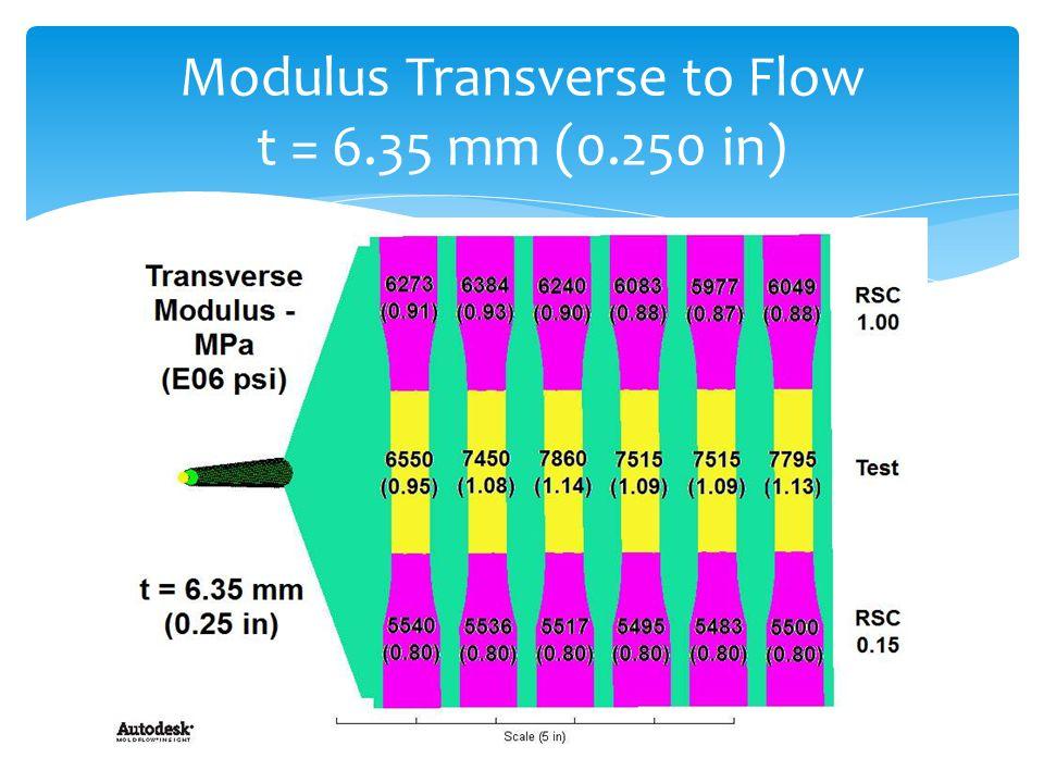Modulus Transverse to Flow t = 6.35 mm (0.250 in)