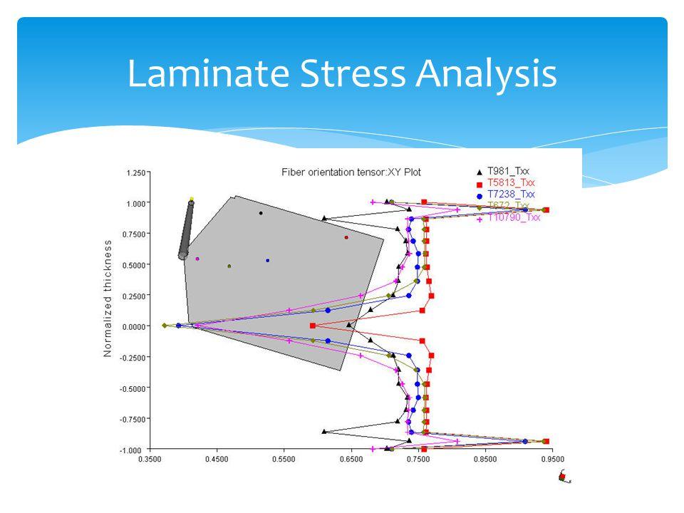 Laminate Stress Analysis