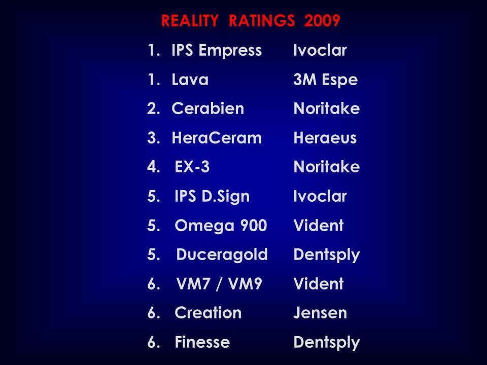 REALITY RATINGS 2009 IPS Empress Ivoclar. 1. Lava 3M Espe. Cerabien Noritake. HeraCeram Heraeus.