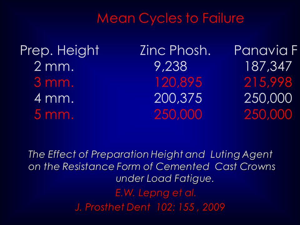 Prep. Height Zinc Phosh. Panavia F