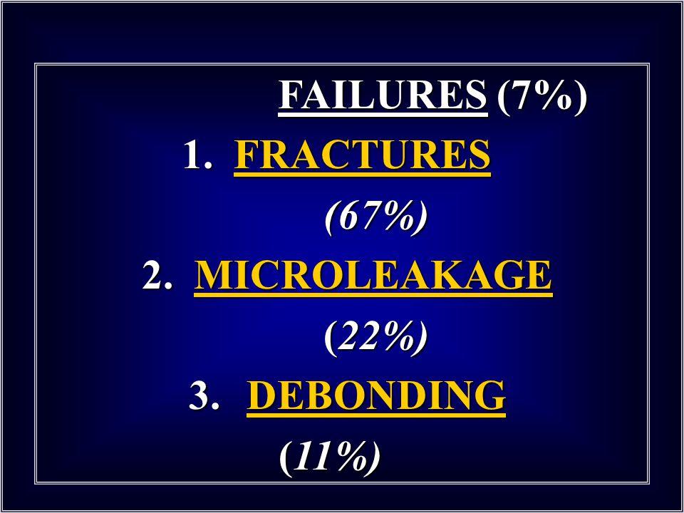 FAILURES (7%) 1. FRACTURES (67%) 2. MICROLEAKAGE (22%) 3. DEBONDING (11%)
