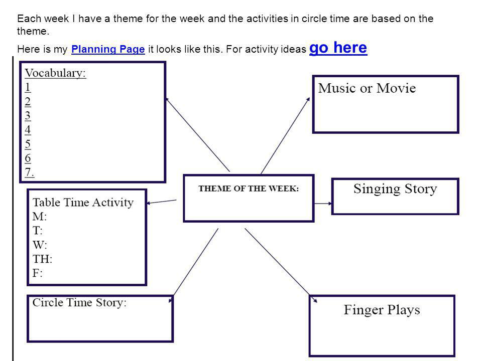 Each week I have a theme for the week and the activities in circle time are based on the theme.