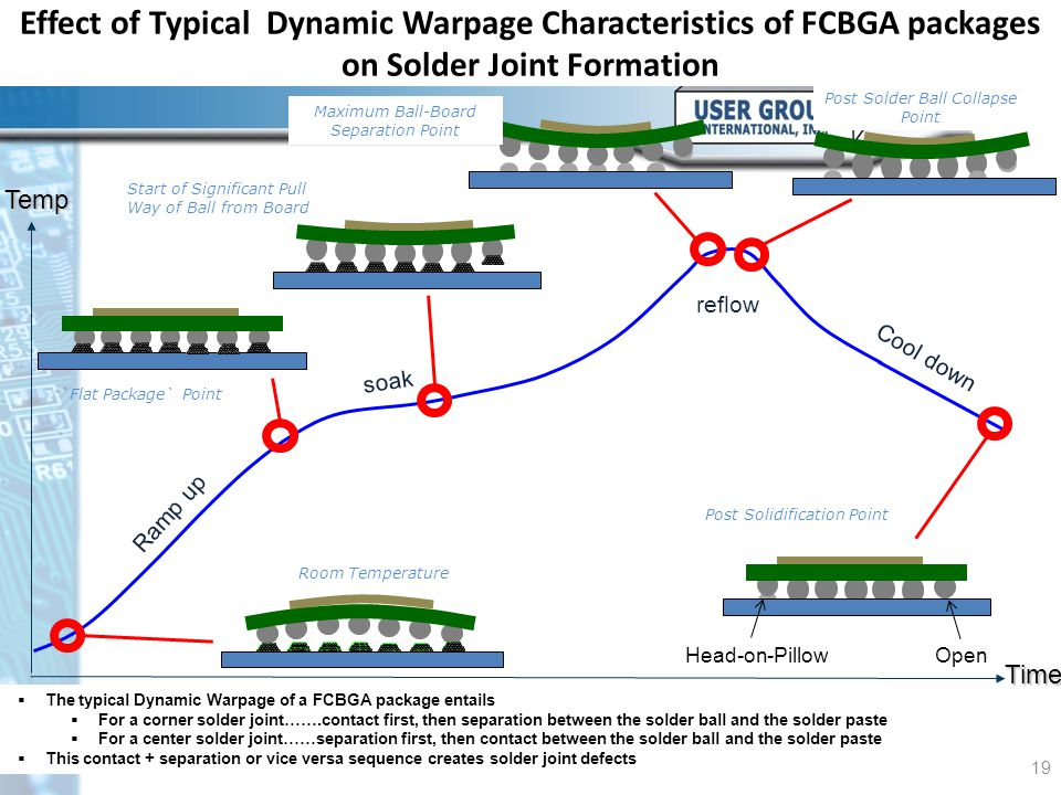 Effect of Typical Dynamic Warpage Characteristics of FCBGA packages on Solder Joint Formation