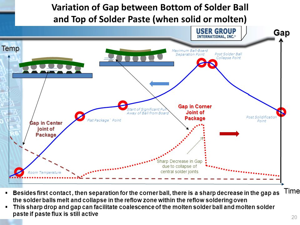 Gap in Center joint of Package Gap in Corner Joint of Package