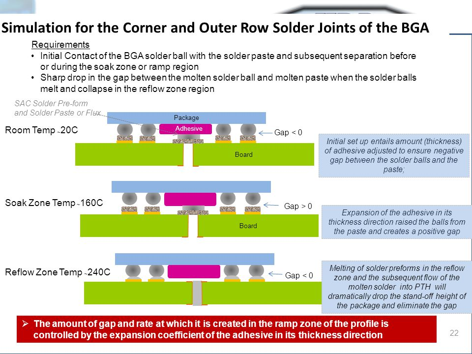 Simulation for the Corner and Outer Row Solder Joints of the BGA