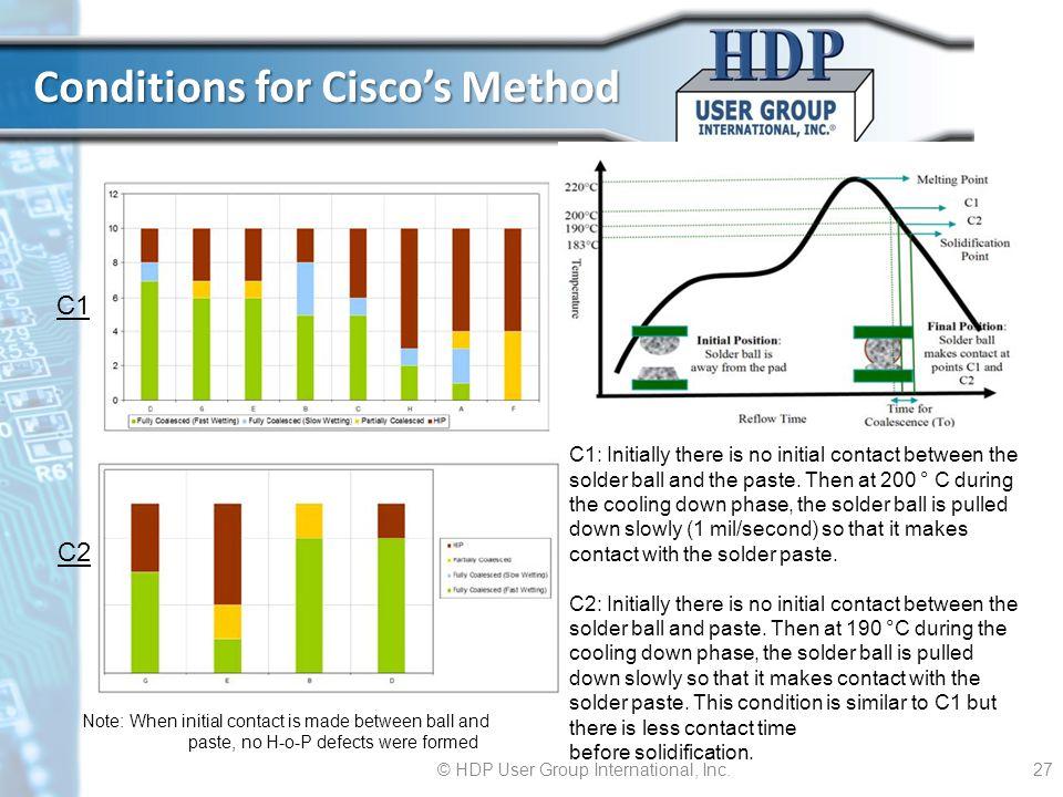 Conditions for Cisco's Method