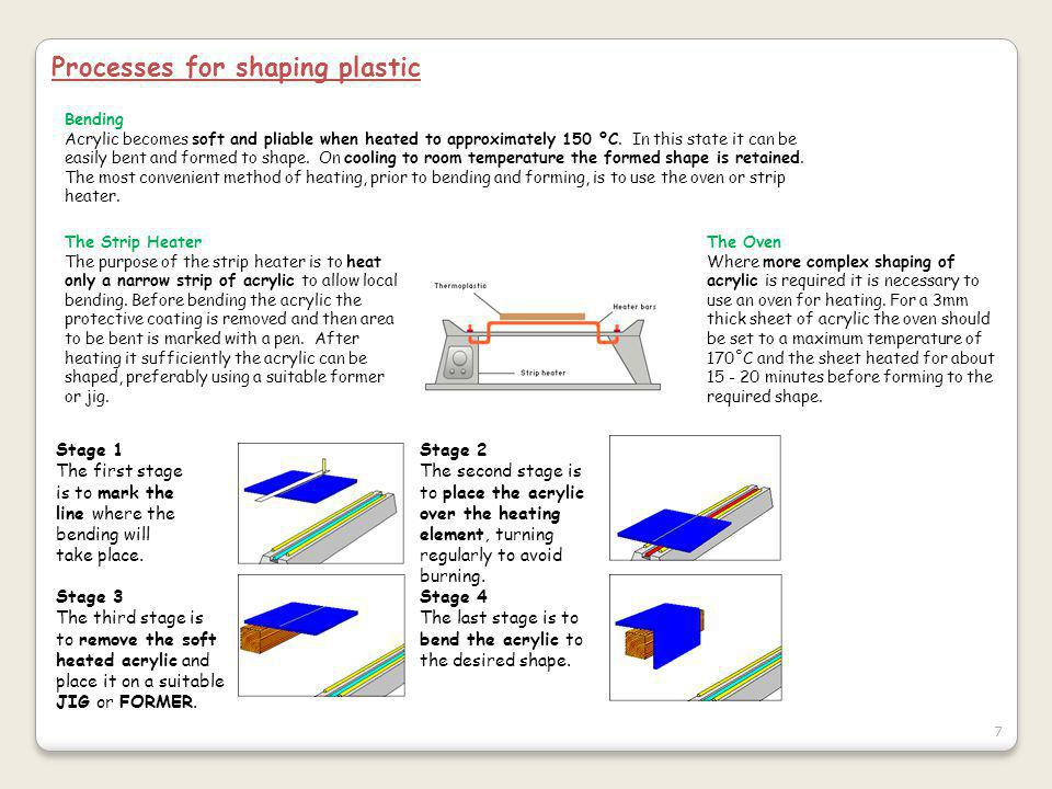 Processes for shaping plastic