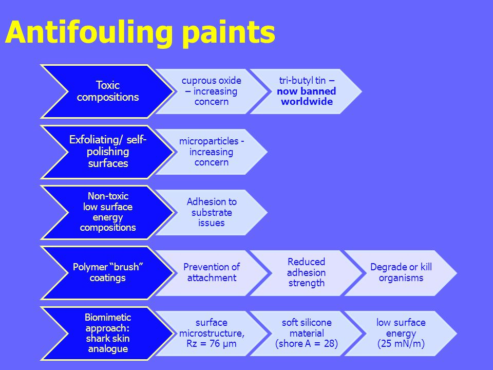 Antifouling paints Toxic compositions